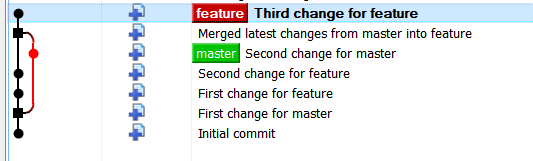 Git: remember to use ––no-ff when merging feature branch to master
