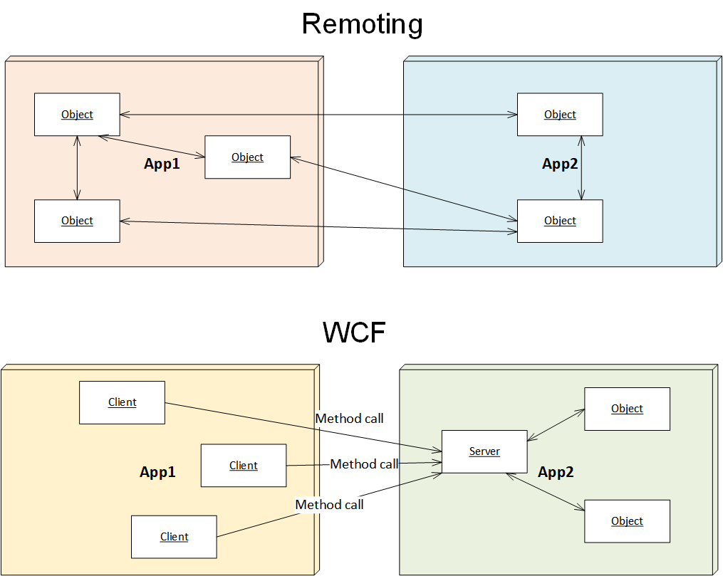WCF vs .NET Remoting