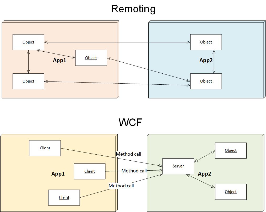 WCF vs .NET Remoting